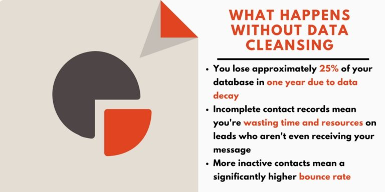 What Happens With Out Data Cleansing | Data Marketers Group