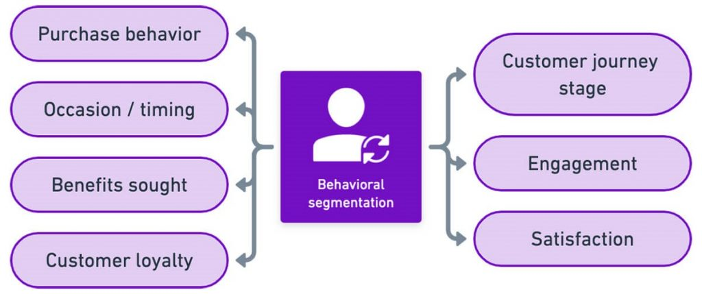 Behavioral Segmentation | Data Marketers Group