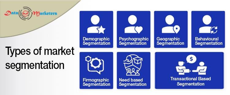 Type of Marketing Segmentation | Data Marketers Group